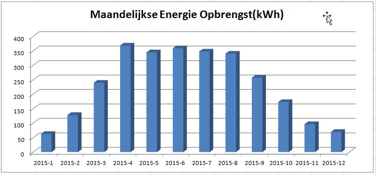 2015 Maandelijkse Energieopbrengst